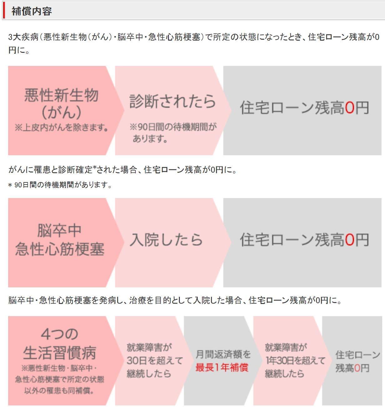 三菱UFJ銀行の3大疾病保障充実タイプの説明