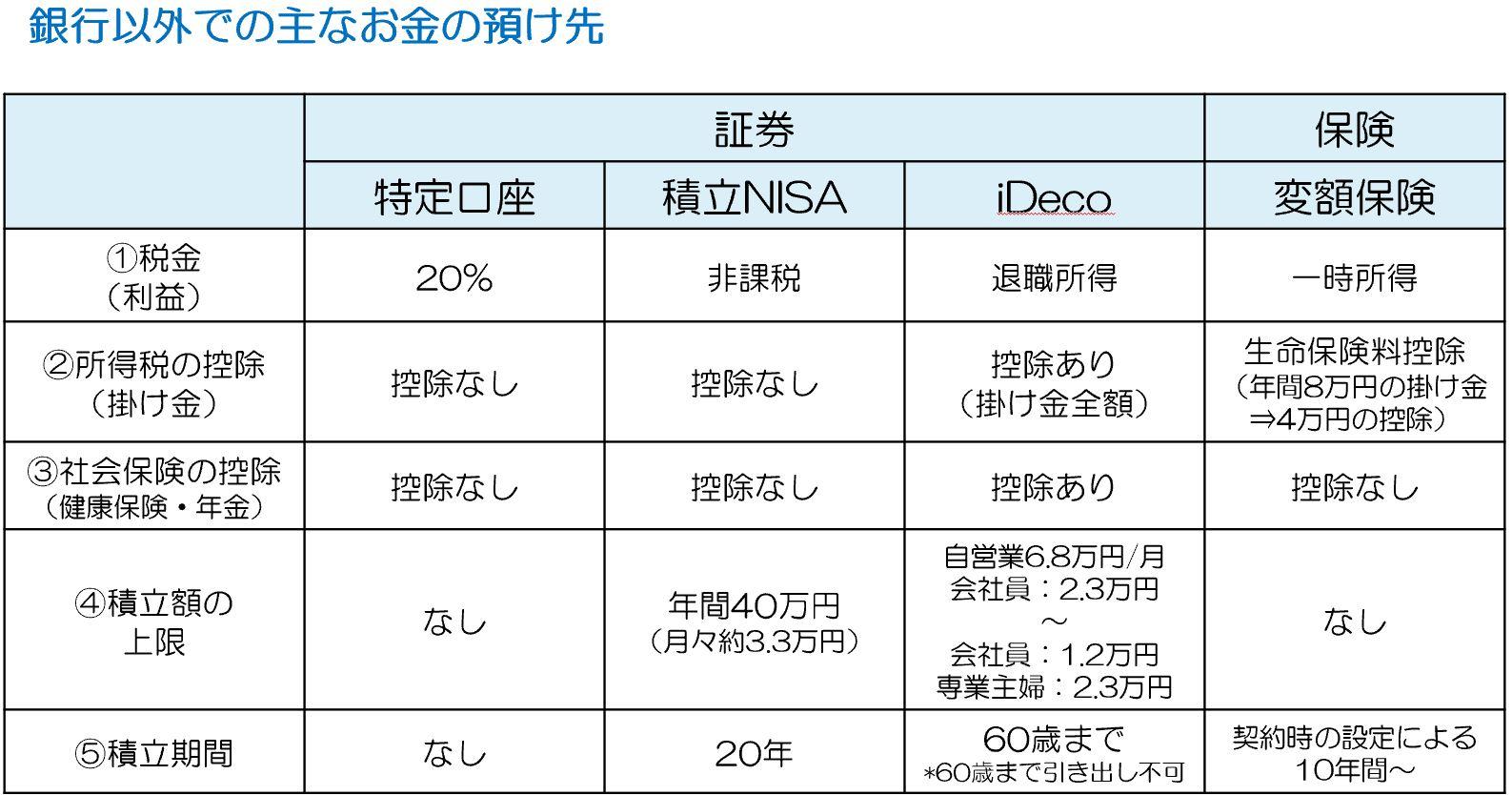 イデコ、積立NISA、保険の比較